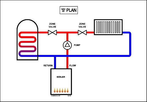 Wiring Diagram S Plan Heating System Central Heating Electrical throughout Central Heating S Plan Wiring Diagram