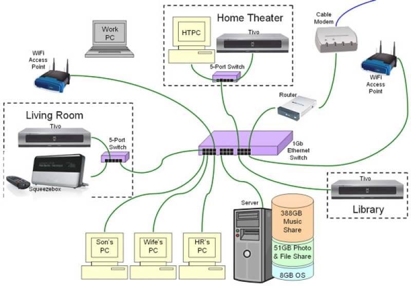 Wiring Diagrams Of A Home Network – Readingrat with regard to Network Wiring Diagram
