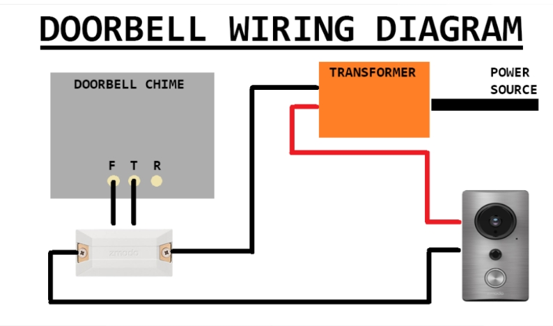 Zmodo Knowledge Base - Smart Doorbell Circuit Diagram intended for Doorbell Wiring Diagram