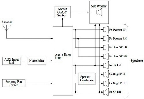 Fj Cruiser Audio System Wiring Diagram inside 2007 Toyota Fj Cruiser Electrical Wiring Diagram