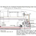 Boat Building Standards | Basic Electricity | Wiring Your Boat inside Boat Wiring Schematics